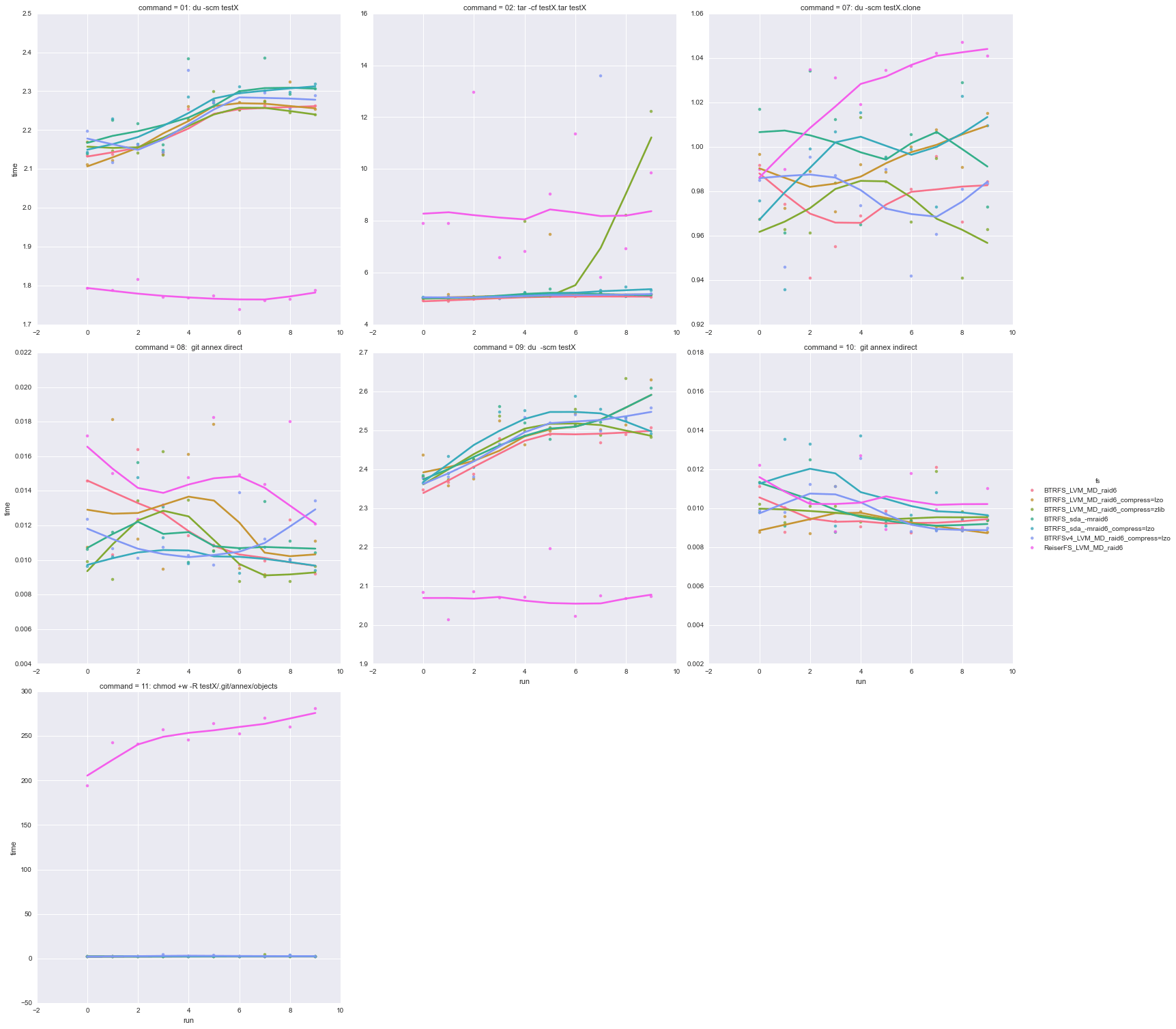 DataLad – git-annex-centric benchmark of the file-systems